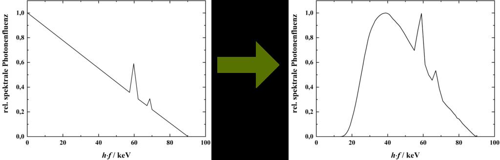 Auswirkungen der Eigenfilterung einer Röntgenröhre auf das Röntgenspektrum.