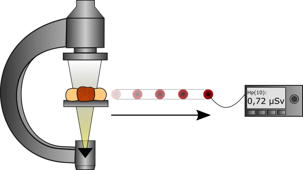 C-Bogen Abstand