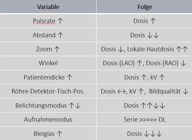 C-Bogen Dosimetrie Ergebnis Fazit