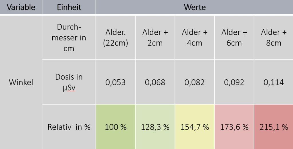 C-Bogen Dosimetrie Ergebnis Patientendicke