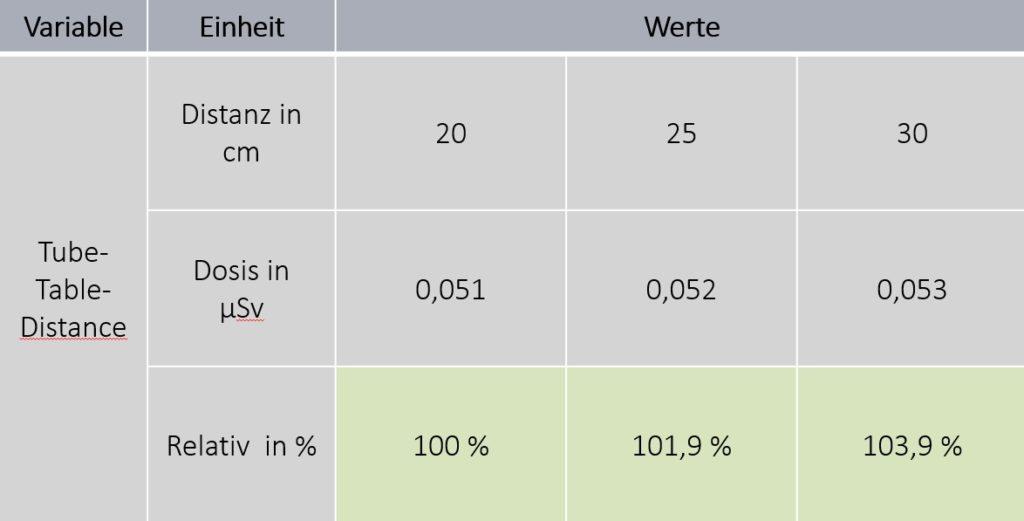 C-Bogen Dosimetrie Ergebnis Röhre-Tisch-Distanz