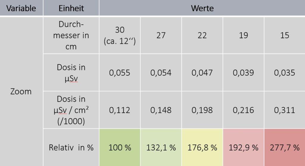 C-Bogen Dosimetrie Ergebnis Zoomfaktor