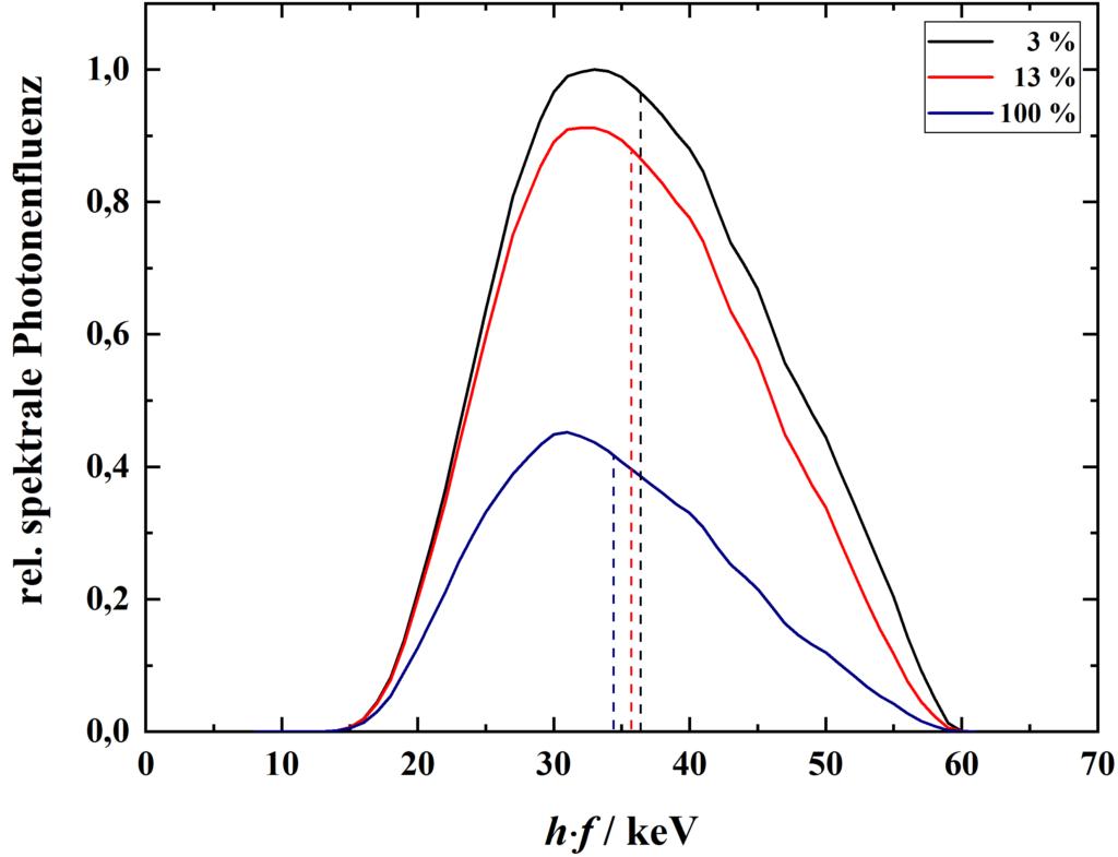 Einfluss der Generatorwelligkeit (ripple) auf das Röntgenspektrum