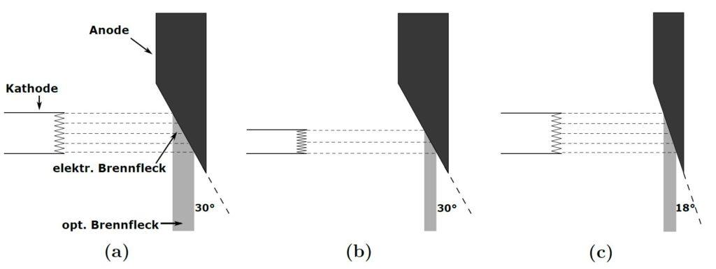 Einfluss von Glühwendellänge und Anodenwinkel auf Leistung und Ortsauflösung