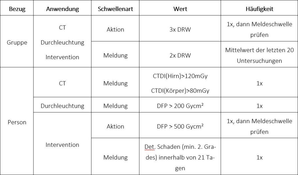 Kriterien für bedeutsame Vorkommnisse in der Röntgendiagnostik nach Anlage 14