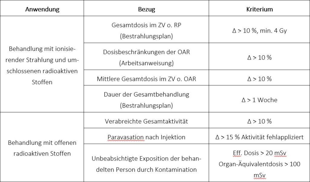 Kriterien für bedeutsame Vorkommnisse in der Strahlentherapie und Nuklearmedizin nach Anlage 14