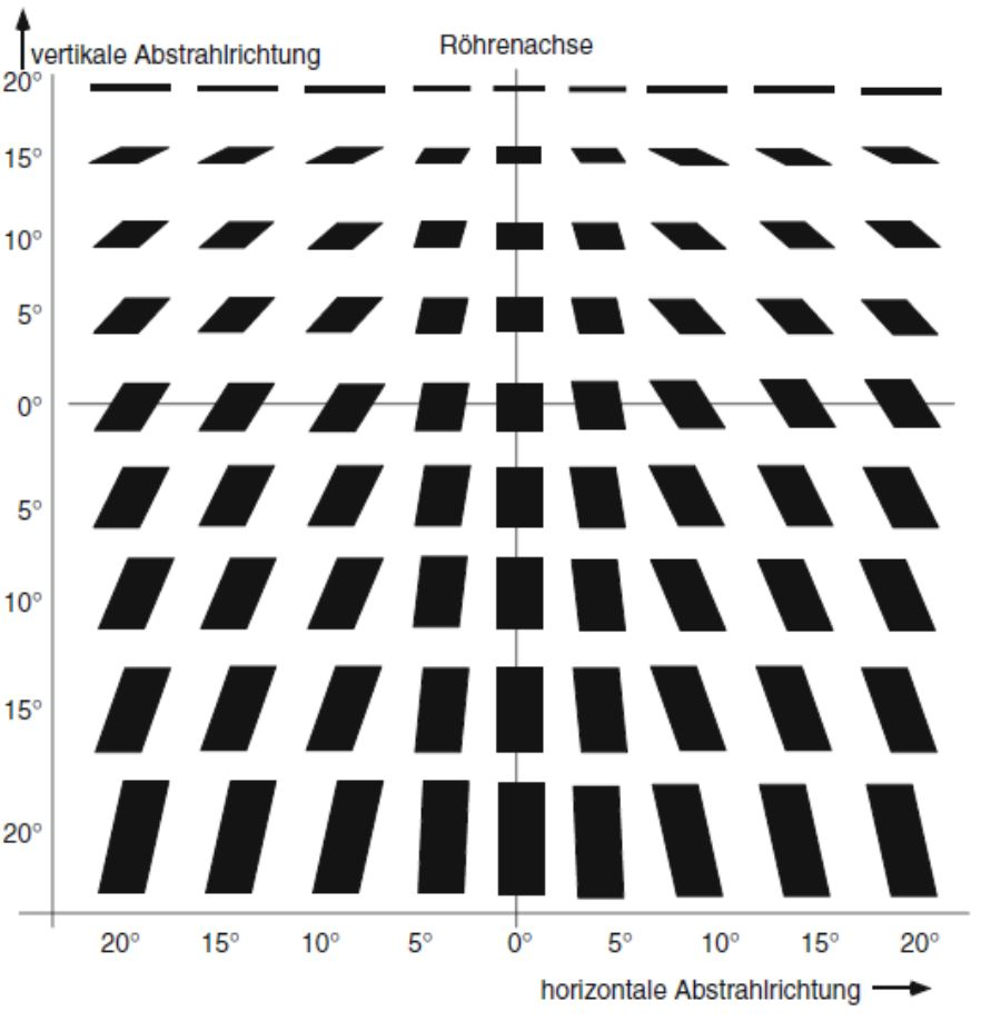 Räumliche Halbschattengeometrie bei einer schräg gestellten Anode.