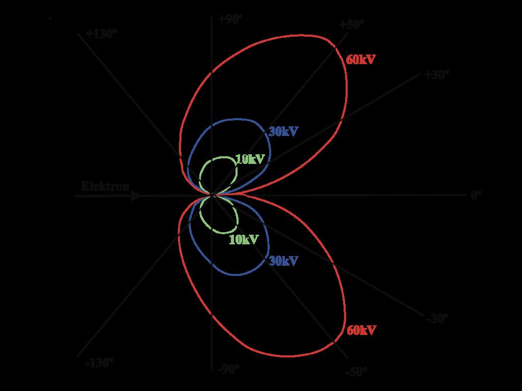 Räumliche Verteilung der Bremsstrahlung