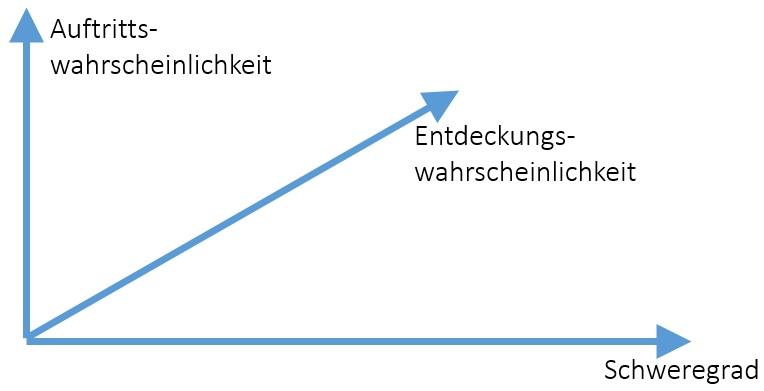 Problematik der Darstellung des Risikos mithilfe der Risikoprioritätszahl im 3D-Diagramm nach FMEA
