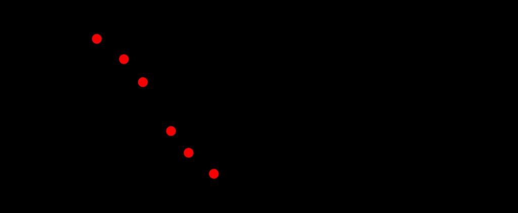 Vereinfachte Darstellung des Wanderwellen-Prinzips mit aktueller elektrischer Feldstärke je nach Position des Elektrons.