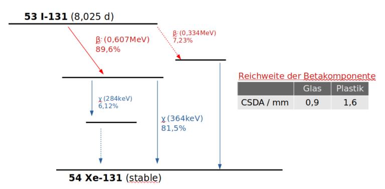 Zerfallsschema Iod-131