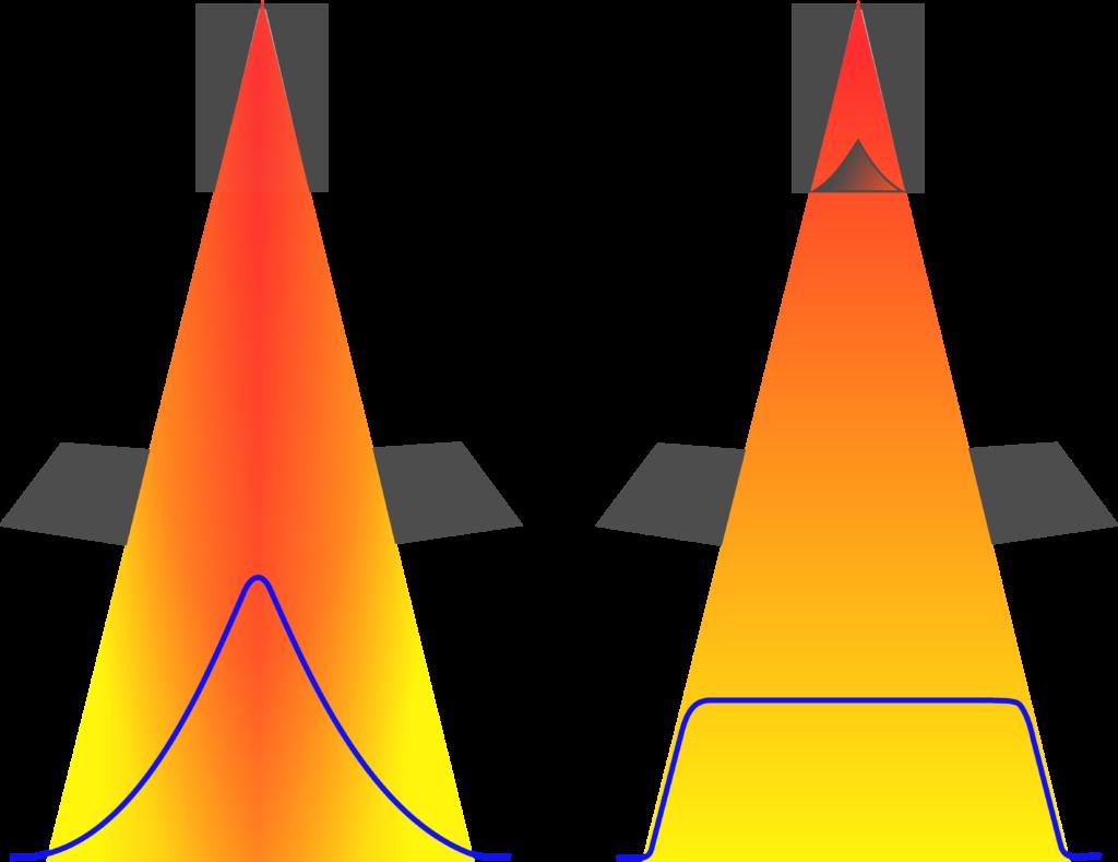 Glättung der Intensitätsverteilung eines Photonenstrahls mithilfe eines Ausgleichkörpers im Beschleunigerkopf.