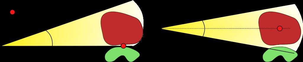 Darstellung des Prinzips der Halbfeld-Technik: Einfluss der Strahldivergenz und der Lage des Isozentrums auf die Belastung des umliegenden Normalgewebes.