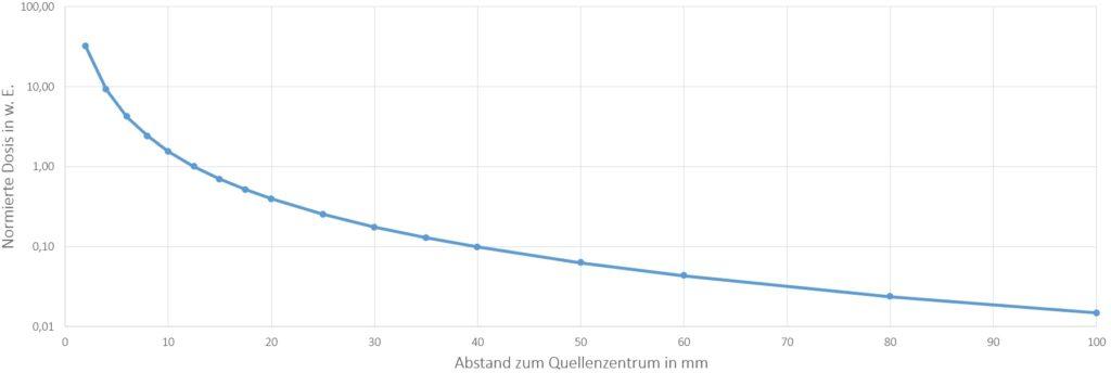 Tiefendosiskurve einer Gamma HDR plus Iridium-192 Strahlenquelle gemäß o.g. Quelle.