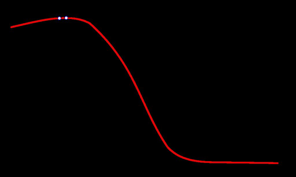 Berechnung der Referenztiefe für die praktische Absolutdosimetrie bei Elektronenstrahlung.