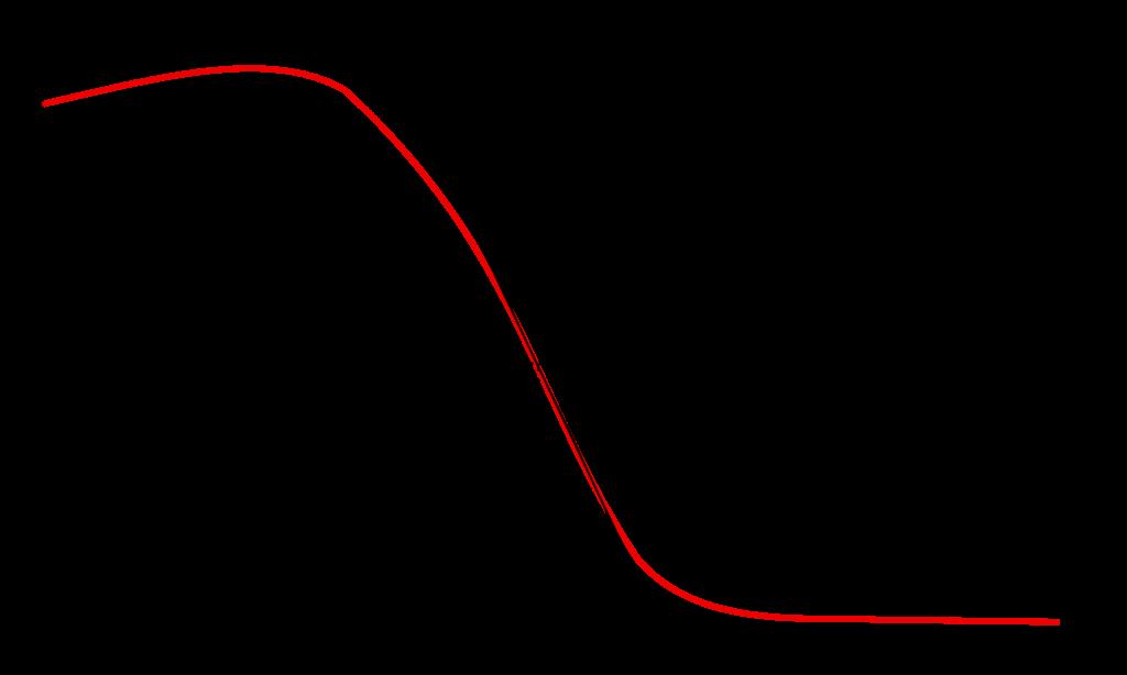 Bestimmung der praktischen Reichweite von Elektronenstrahlung.