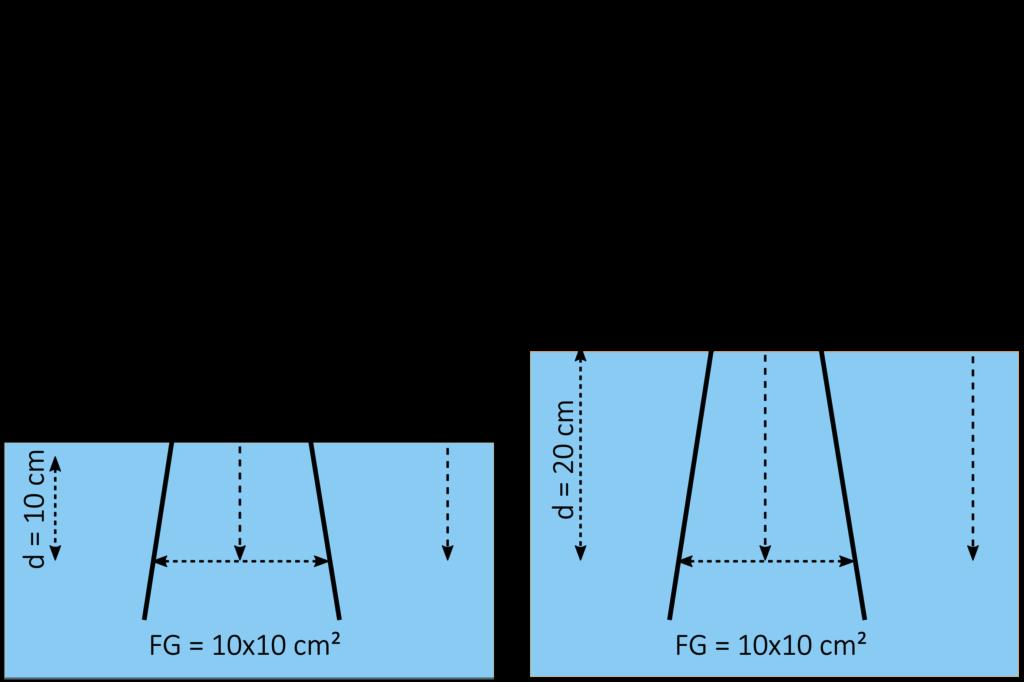 Strahlenqualitätsindex - Verhältnis der absoluten Dosiswerte M20 und M10 bei konstantem Fokus-Detektor-Abstand von 100 cm und einer Feldgröße von 10x10 cm².