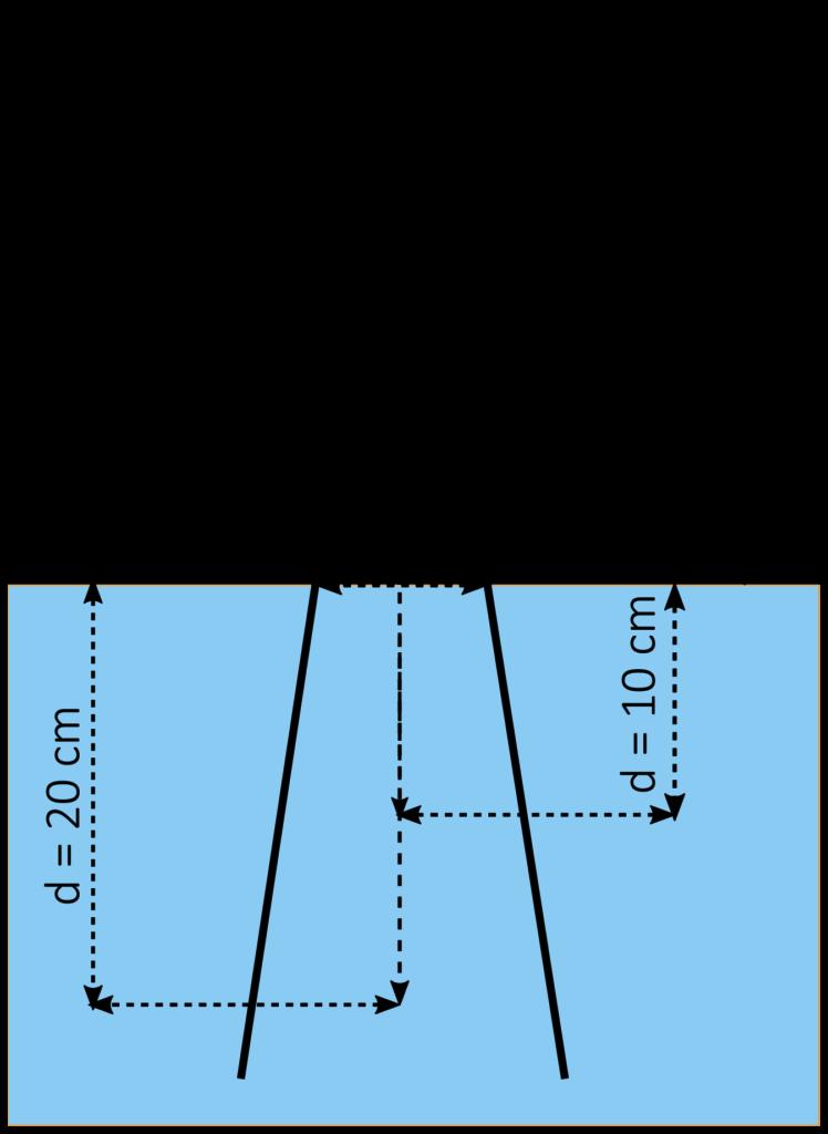 Strahlenqualitätsindex - Verhältnis der relativen TDK-Werte bei TD20 und TD10 bei konstantem Fokus-Wasseroberfläche-Abstand von 100 cm und einer Feldgröße von 10x10.