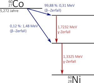Cobalt-60 Zerfallsschema