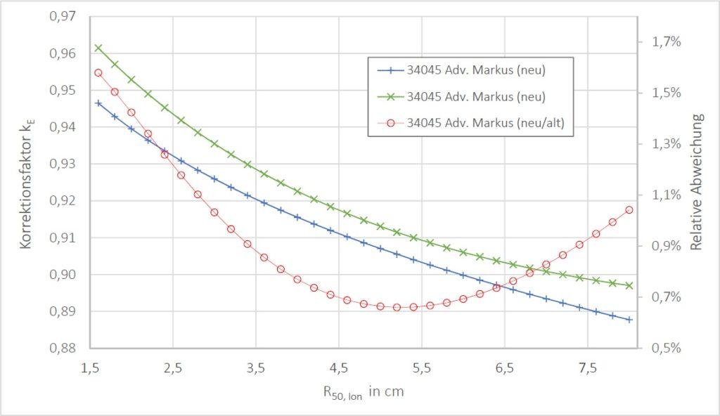 Darstellung der berechneten Korrektionsfaktoren (hier kE genannt) in Abhängigkeit von R(50,Ion) für die 34045 Advanced Markuskammer sowie die resultierenden Abweichungen nach DIN 6800-2.