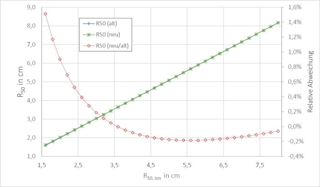Abweichungen der alten von den neuen Berechnungen für R(50) in Abhängigkeit von R(50,Ion) nach DIN 6800-2.