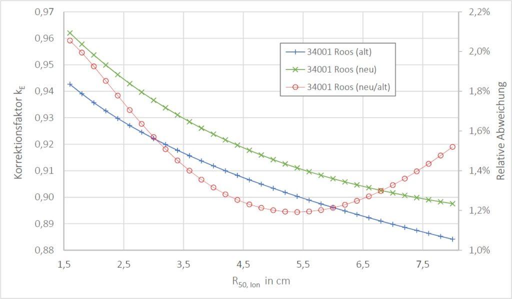 Darstellung der berechneten Korrektionsfaktoren (hier kE genannt) in Abhängigkeit von R(50,Ion) für die 34001 Roos-Kammer sowie die resultierenden Abweichungen nach DIN 6800-2.