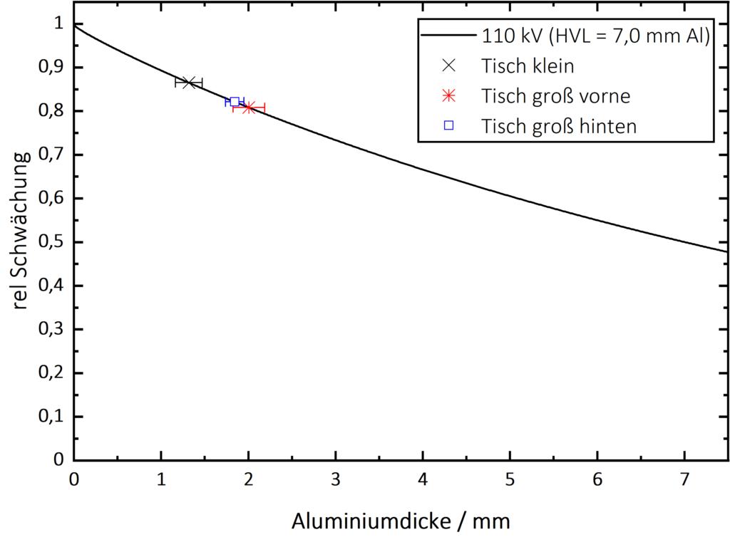 Al-Gleichwert bestimmen nach DIN 61331-1 - 110kV-Alugleichwert.