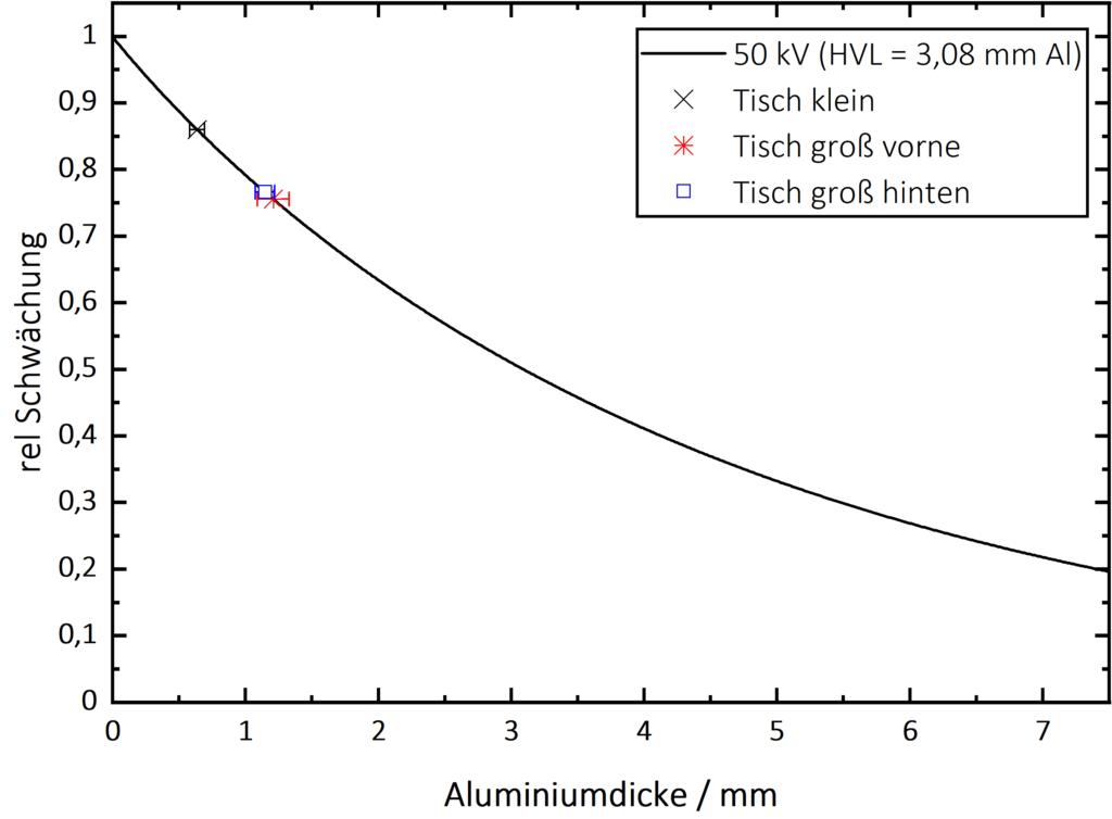 Al-Gleichwert bestimmen nach DIN 61331-1 - 50kV-Alugleichwert.