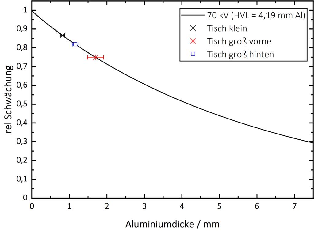 Al-Gleichwert bestimmen nach DIN 61331-1 - 70kV-Alugleichwert.