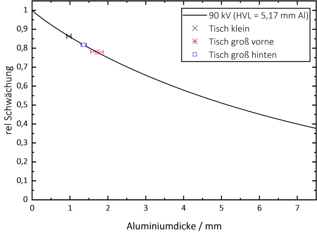 Al-Gleichwert bestimmen nach DIN 61331-1 - 90kV-Alugleichwert.