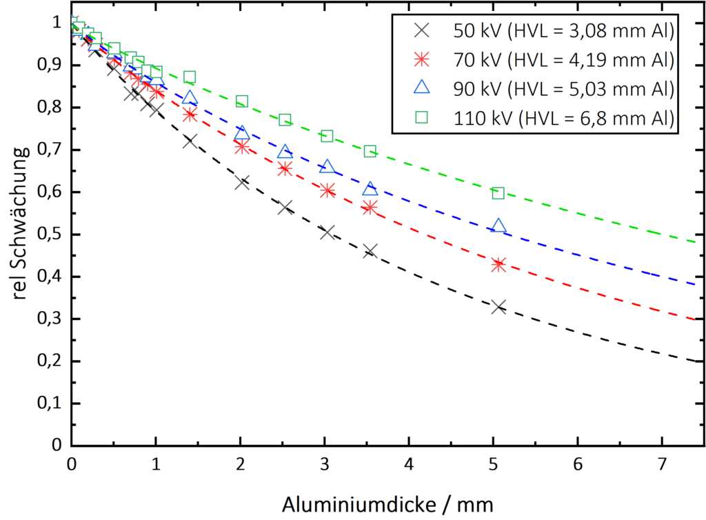 Darstellung der Messwerte und Funktionsanpassung an die gemessenen Schwächungswerte für alle Röntgenspannungen gemäß der Formel nach Baur et al. (2018).
