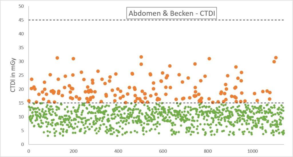 Dosismanagement - CT CTDI Abdomen & Becken