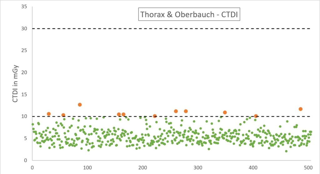 Dosismanagement - CT CTDI Thorax & Oberbauch
