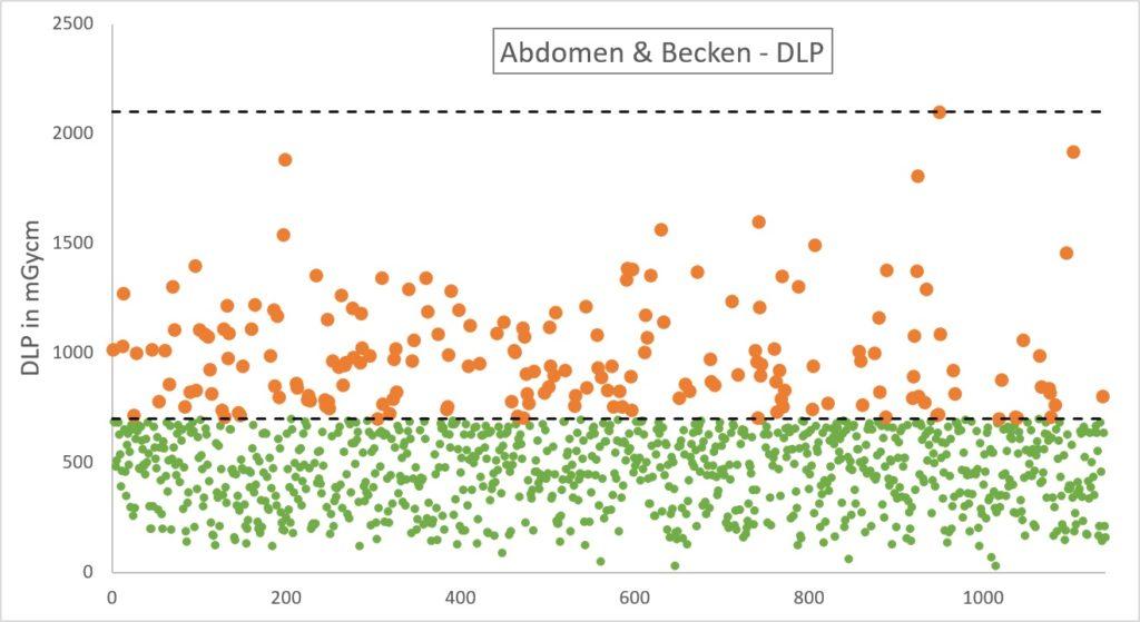 Dosismanagement - CT DLP Abdomen & Becken