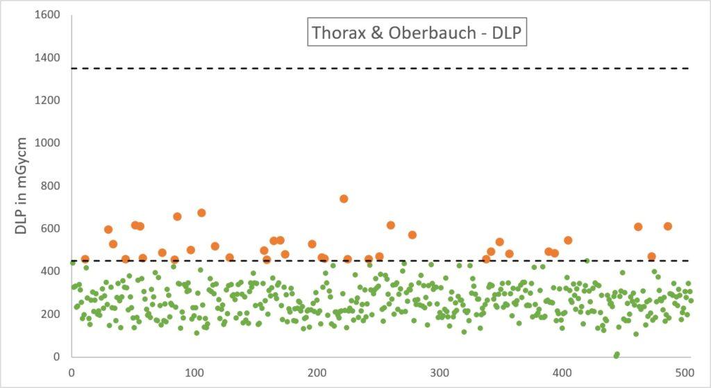 Dosismanagement - CT DLP Thorax & Oberbauch