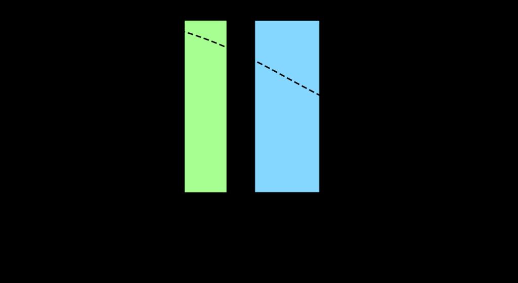 Abhängigkeit der Anzahl dizentrischer (abnormaler) Chromosomen von der mittleren Photonenenergie bei der Bestrahlung menschlicher Lymphozyten. Fluoreszenzstrahlung (grüner Bereich) weist eine deutliche höhere biologische Wirksamkeit als typische Röntgenstrahlung (blauer Bereich) auf (Abbildung nach Schmid et al., 2002).