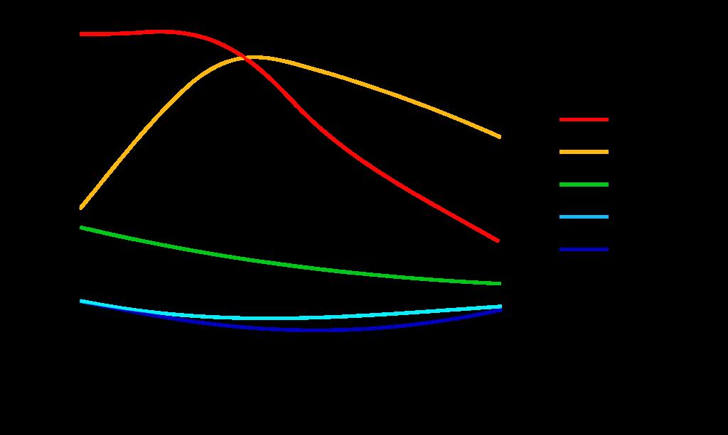 Darstellung des Dosis-Aufbaufaktors B für Materialien, die in Röntgenschürzen verwendet werden in Abhängigkeit der Röhrenspitzenspannung kVp: Antimon, Barium, Bismut/Gadolinium/Antimon, Bismut-Barriere, Blei (Abbildung mit freundlicher Genehmigung von Dr. Heinrich Eder).