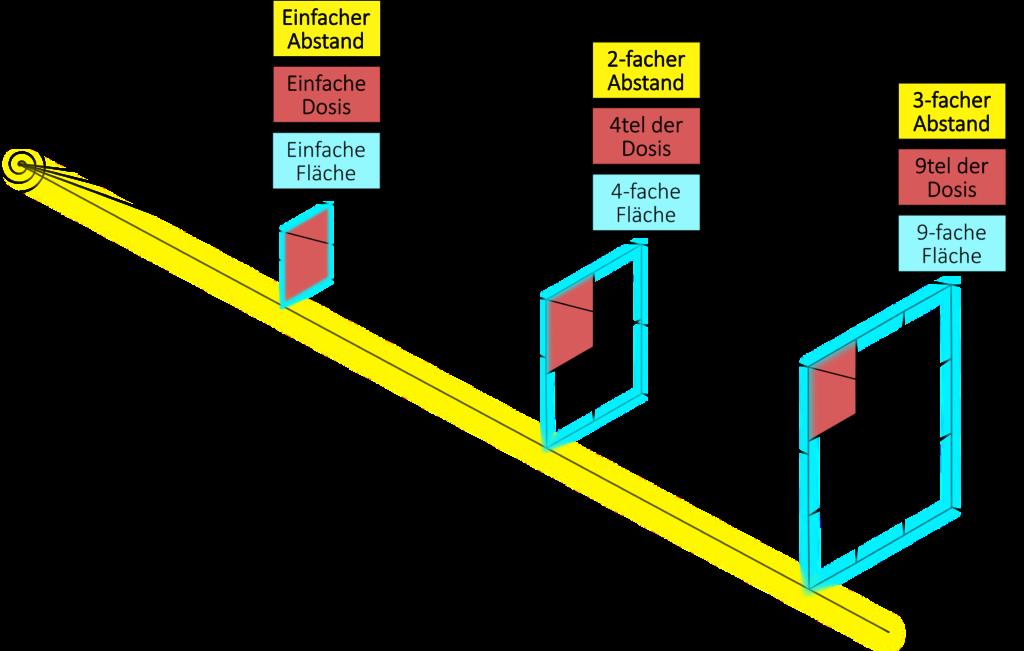 Grafische Erläuterung der Konstanz des Dosisflächenprodukts: Die durchstrahlte Fläche (türkis) hat sich bei einem doppelten Abstand (gelb) vervierfacht, während die Dosis (rot) nur noch ein Viertel der ursprünglichen beträgt. Werden Fläche und Dosis nun miteinander multipliziert kürzen sich die Faktoren Vier (von der Fläche) und das Viertel (von der Dosis) gegenseitig weg. Analog für den dreifachen Abstand.