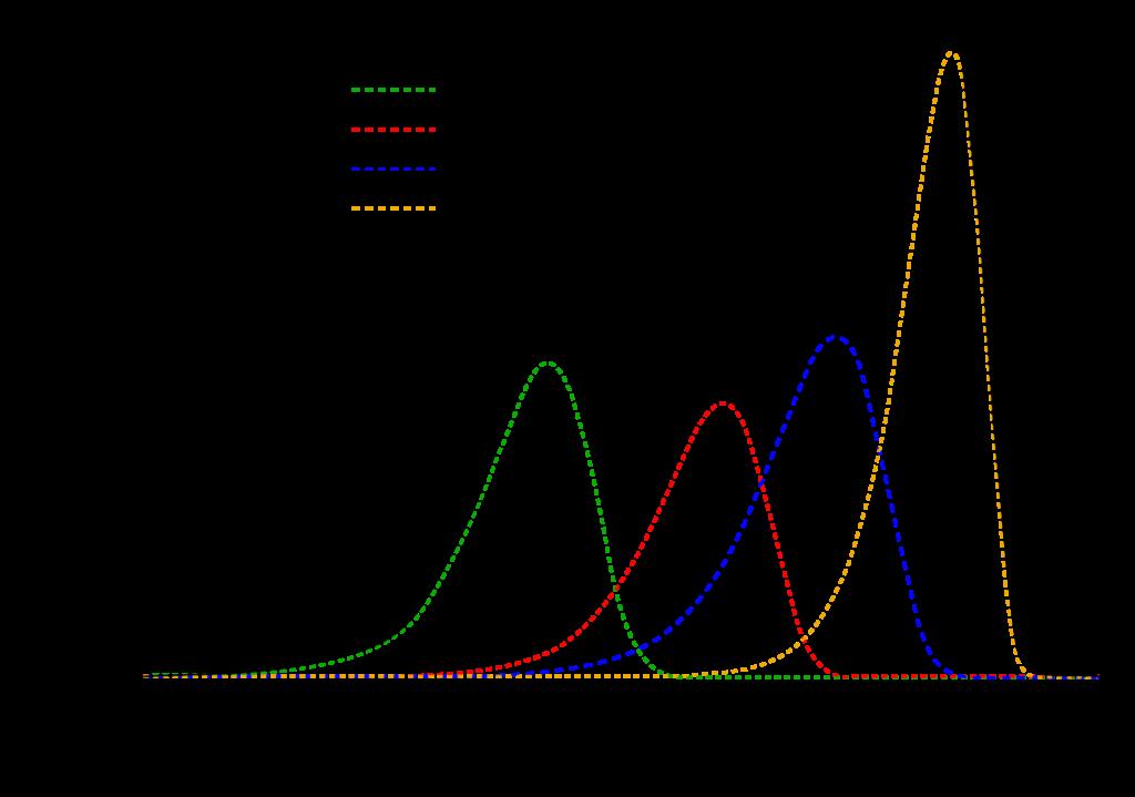 Glühkurve von einem TLD (LiF-Mg-Ti)