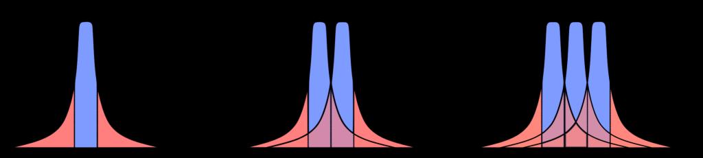 Grafische Definition des CTDI durch farbliche Kennzeichnung der beim Scannen applizier- ten Dosisanteile: Der Wert ergibt sich durch die in der jeweiligen gescannten Schicht applizierten Dosis (blau) und den Dosisausläufern, die in die benachbarten CT-Schichten appliziert werden (rot).