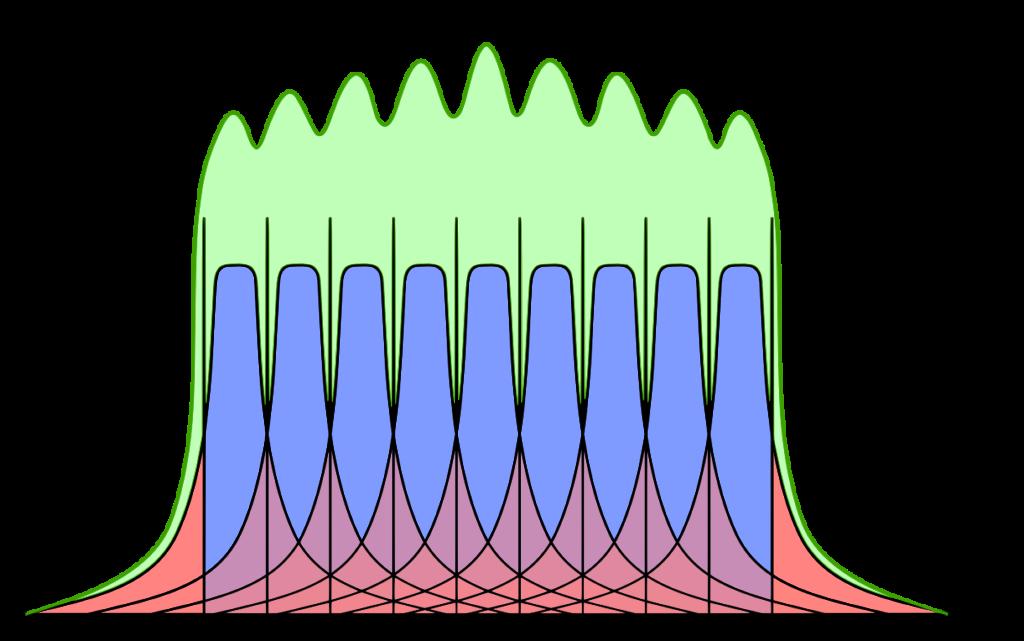 Grafische Definition des Dosislängenprodukts durch farbliche Kennzeichnung der beim Scannen applizierten Dosisanteile (blau, rot; vgl. CTDI) sowie der resultierenden Integraldosis (grün).