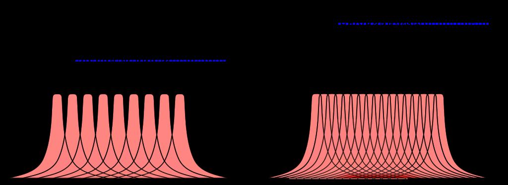 Darstellung der MSAD anhand von zwei Beispielen. Stimmt die Dosis, die beim Scannen einer Schicht in den Nachbarschichten appliziert wird mit der Dosis, die durch das Scannen Nachbarschichten in der Schicht appliziert wird überein, entspricht der MSAD dem CTDI und der Pitch-Faktor hat den Wert 1 (links). Bei einem Pitch-Faktor kleiner 1 bleibt der in anderen Schichten applizierte Anteil identisch, während der Anteil, der durch benachbarte Schichten appliziert wird, steigt. Das MSAD ist in diesem Fall größer als das CTDI (rechts).