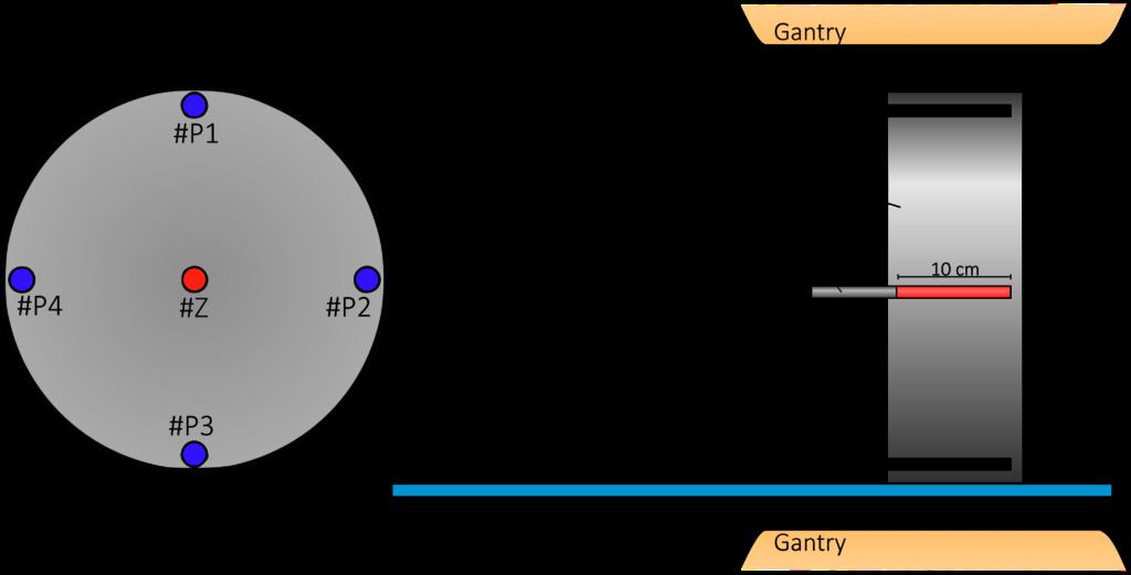 Schematische Darstellung eines CTDI-Phantoms zur Bestimmung des gewichteten CTDI. Eine Frontalansicht (links) und eine Lateralansicht auf den Aufbau im CT mit Gantry, Couch, Phantom und CTDI-Messkammer mit Maßangaben.