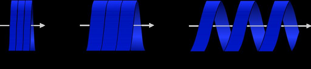 Veranschaulichung des Pitch-Faktors mithilfe von drei Szenarien. Ist der Pitch kleiner als 1,0 überlappen der Schichten bei einer Rotation (links). Ist der Pitch genau 1,0 erfolgt eine lückenlose Erfassung (mittig). Liegt der Pitch-Faktor über 1,0 wird nicht mehr jede Schicht von einer vollständigen 360°-Rotation erfasst. Eine artefaktfreie Rekonstruktion ist bis zu einem Pitch-Faktor von 2,0 möglich.