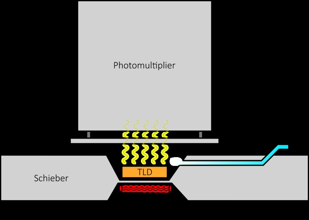 Darstellung der TLD-Ausleseeinheit mit indirekter Heizung über einen Heizfinger bestehend aus Schieber und Träger, Photomultiplier und Filter, der N2-Gaszufuhr sowie einem Heizfinger. Das Thermoelement ist hier nicht dargestellt.