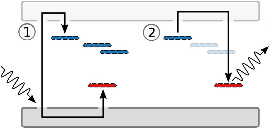 Thermolumineszenz - Darstellung des Bändermodells