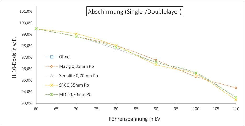 Relative Abschirmung der Röntgenstrahlung von Röntgenwesten in Abhängigkeit der Röhrenspannung von vier verschiedenen Herstellern (Mavig, SFX, Xenolite, MDT) bei einheitlichem Bleigleichwert von 0,35mm Pb.