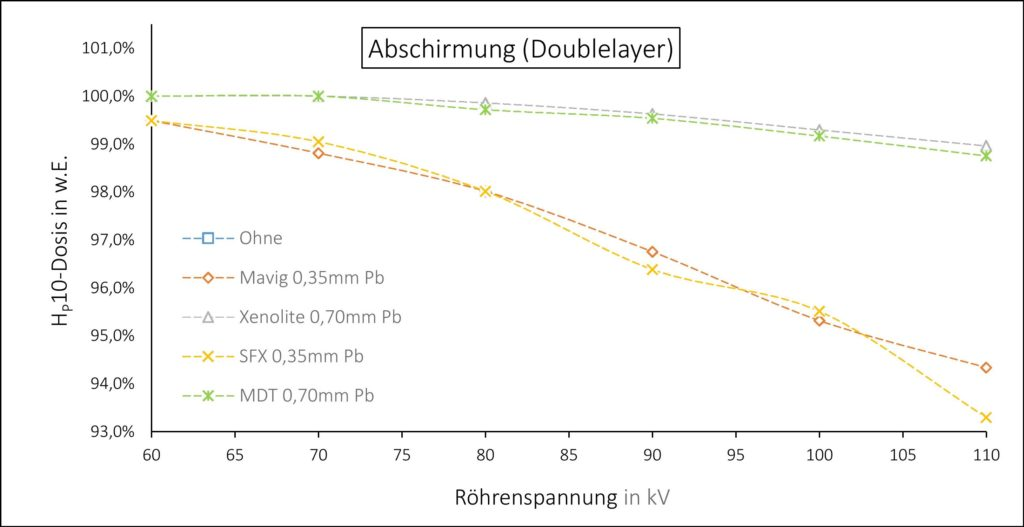 Bleischürzen Vergleich Mavig Xenolite SFX MDT - Abschirmung