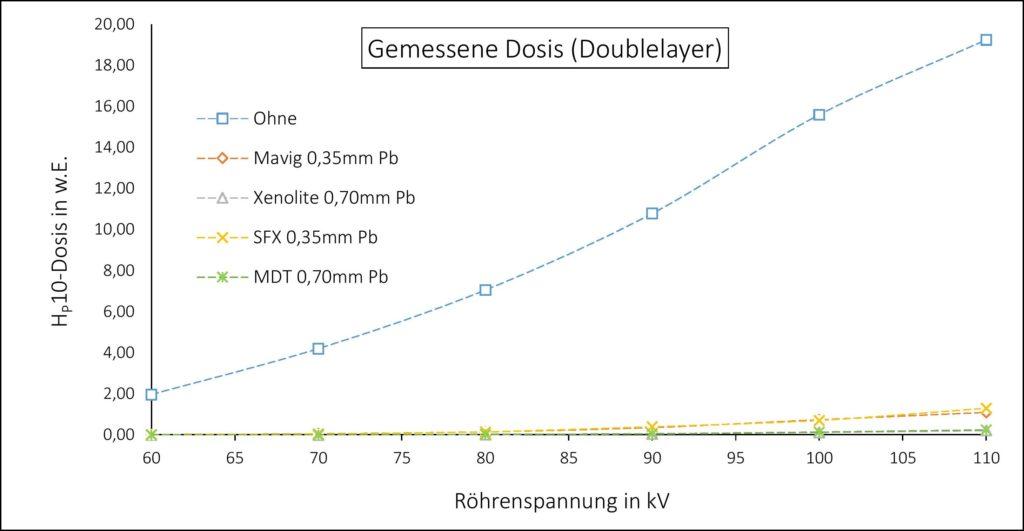 Bleischürzen Vergleich Mavig Xenolite SFX MDT - Doublelayer