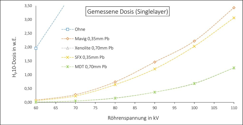 Dosismessung für Bleischürzen (Mavig, Xenolite, SFX, MDT) - Singlelayer (Herangezoomt)